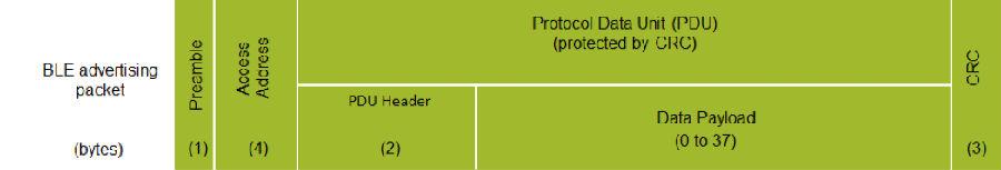 浅谈低功耗蓝牙信标标准:iBeacon、Eddystone和AltBeacon