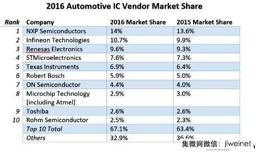 NXP领跑全球十大车用IC厂商,市占率上升至14%