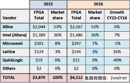 2016年FPGA供货商营收排行榜