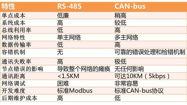 对比:CAN总线和RS485总线