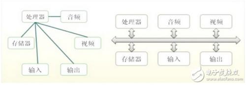 一文看懂嵌入式总线技术的原理、分类及技术指标