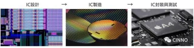 【科普】IC 产业专业名词及产业链关系