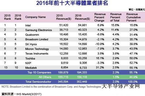 2016年全球前十大半导体业者排名出炉
