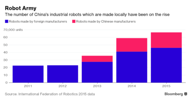 外媒:中国机器人要称霸全球 或诞生世界级公司
