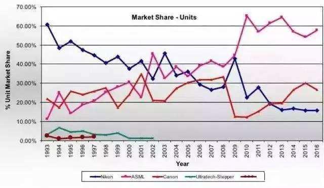 尼康告ASML和蔡司侵权 或因业绩跌40% 转求专利获利?