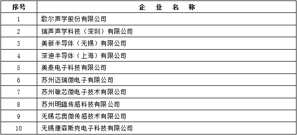 2016年中国集成电路产业各产业链前十企业