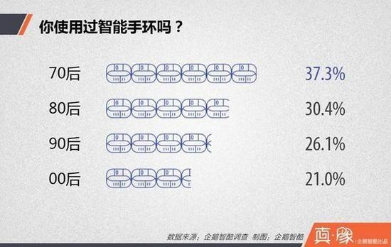 """中国人身上可穿戴设备的""""七个秘密"""""""