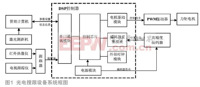 基于DSP的光电搜跟设备伺服机构控制器研究