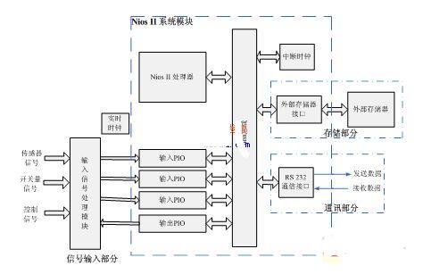基于嵌入式处理器软核Nios II的IP复用技术及应用
