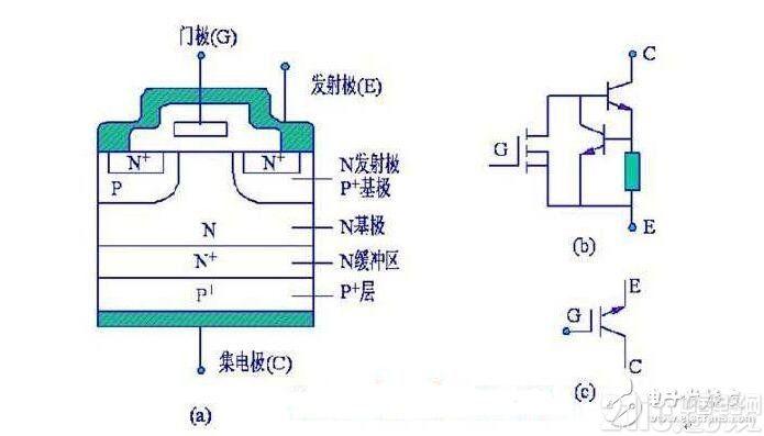 IGBT浅析,IGBT的结构与工作原理