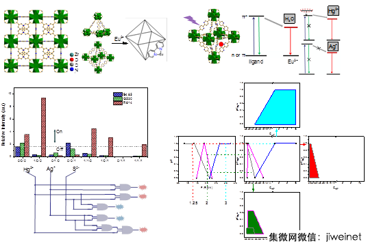 同濟大學MOFs納米熒光探針研究再獲重要進展