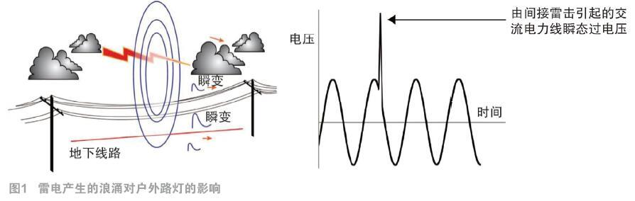 LED路灯雷击浪涌技术及相关标准