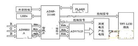 基于ADSP-21160的液晶驱动电路设计及系统软件实现