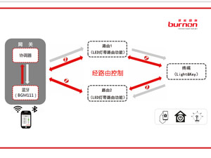 【贝能国际】蓝牙Zigbee无线灯控方案参考设计