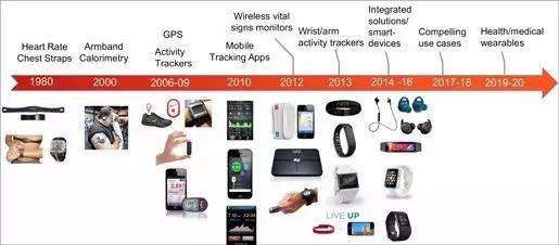 消费级可穿戴技术如何推动医疗器械创新?
