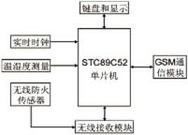 基于STC89C52单片机的宿舍智能防火报警系统设计