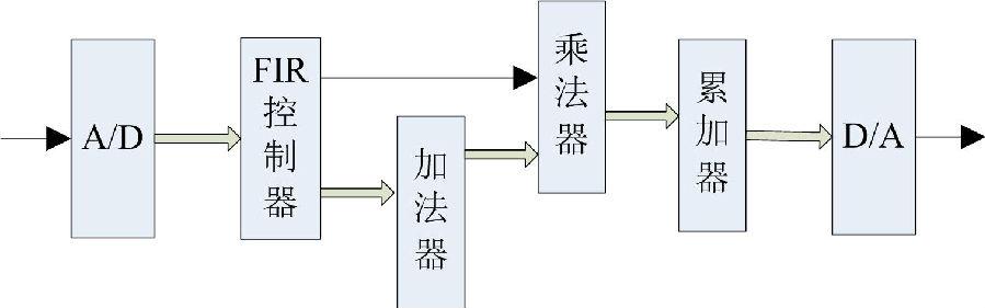 详解FIR滤波器和IIR滤波器的区别