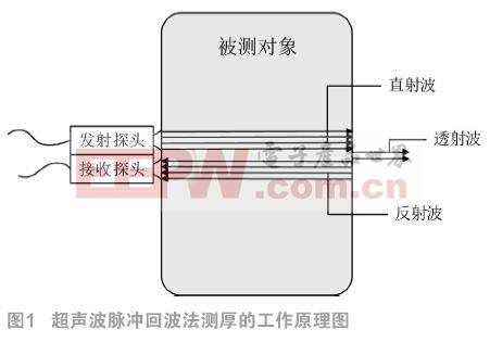 便携式超声波厚度测量仪系统的设计