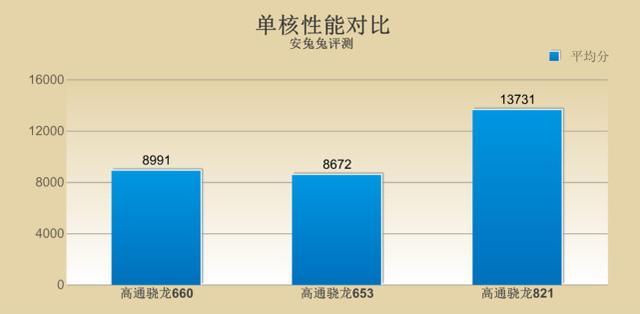 高通骁龙660性能测试:多核性能超越骁龙821