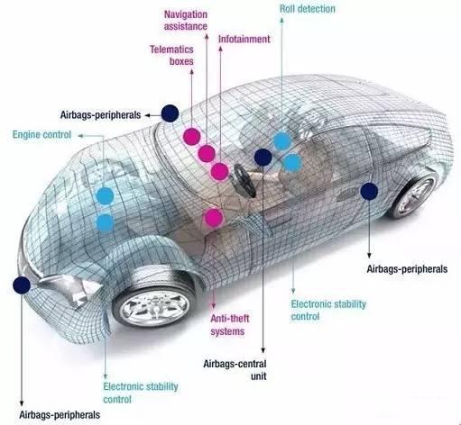 汽车mems传感器厂商及市场分析