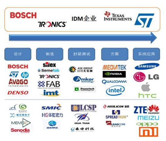 盘点:全球MEMS制造商和代工厂