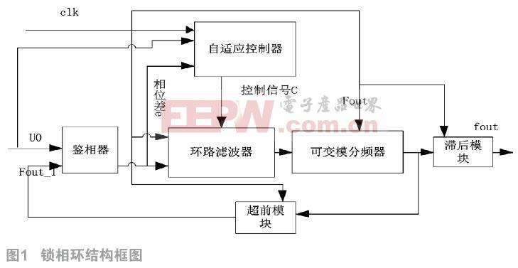 自变模无线电能传输全数字锁相环