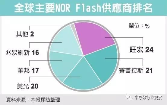 武汉新芯产线受污染 Nor Flash供不应求现象恐加剧