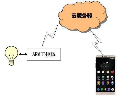 微信除了聊天竟然还可以控制灯泡