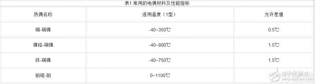 热电式传感器的工作原理及其分类