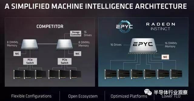 EPYC服务器CPU将面世 AMD市场渗透战略分析
