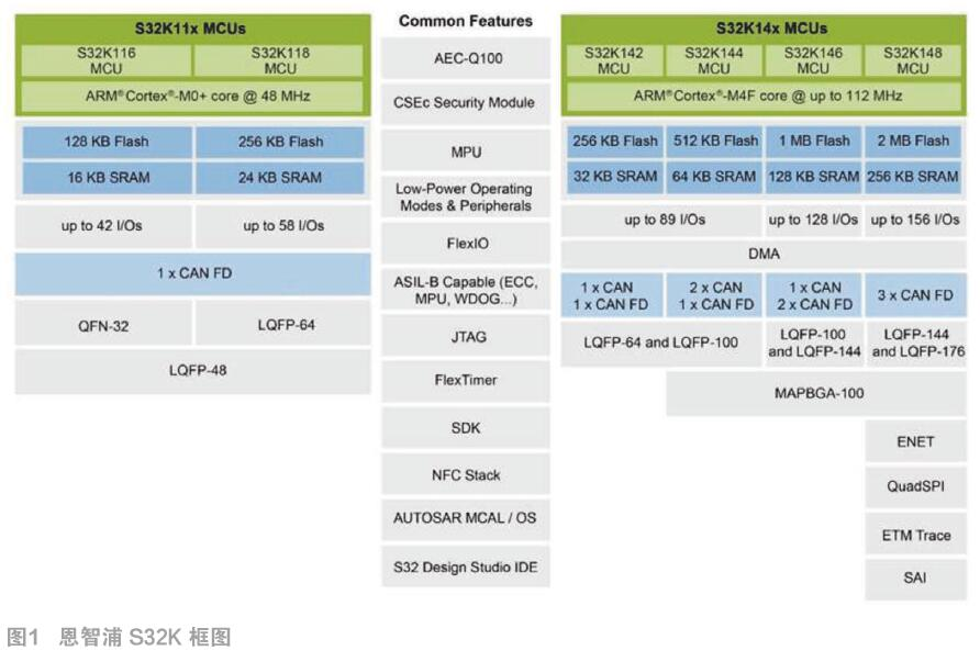 ARM进一步深入汽车电子领域