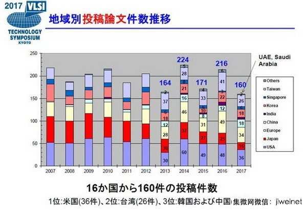 VLSI國際會議中國僅一篇論文入選,占比1/64