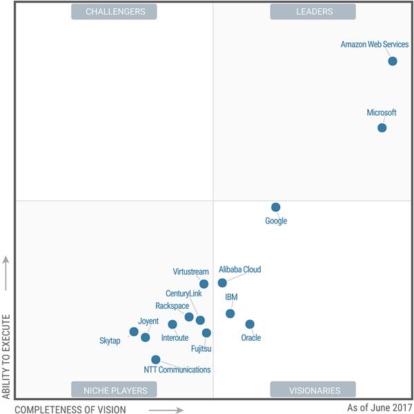 分析师:2017年Microsoft Azure将超过AWS成为云计算市场领导者