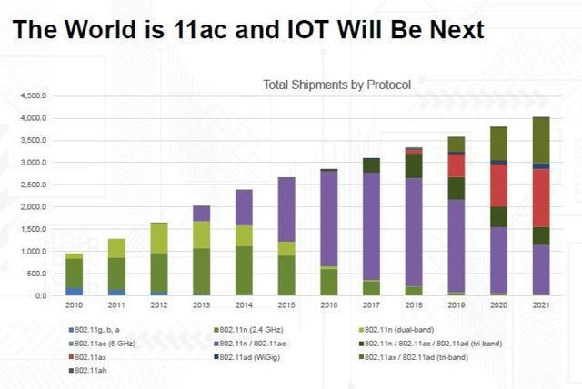 谁是未来IoT时代无线技术之王?