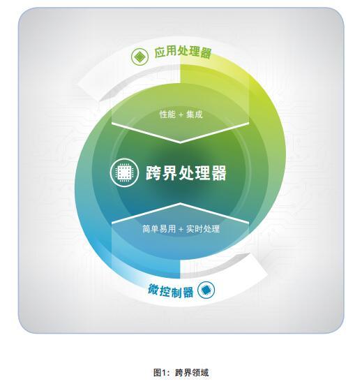 跨界嵌入式处理器—填补高性能与易用性之间的空白