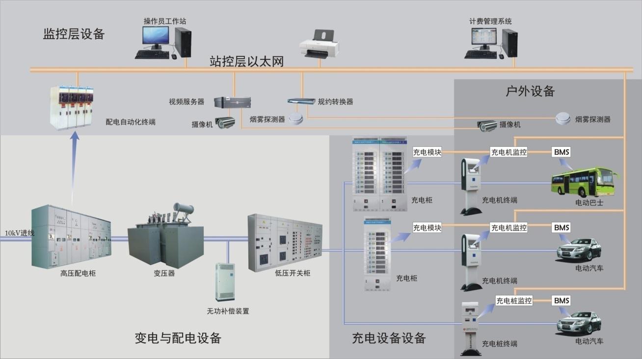 在兼容性方面,交直流充电接口型式及结构与原有标准兼容,新标准修改