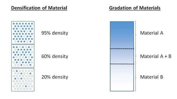 可以通过映射性能要求并在整个3d空间中分配材料结构来实现.