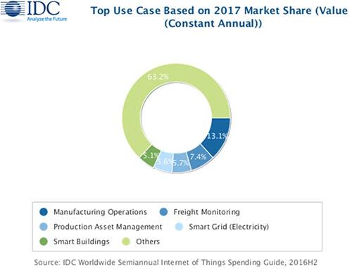 IDC:2017年全球物联网投资将超过8000亿美元