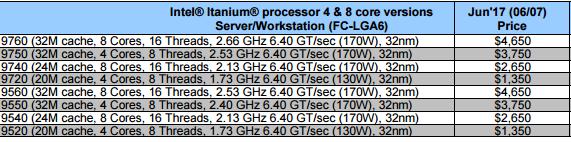 Intel Core-X出货价曝光:卖一颗最多赚30美元