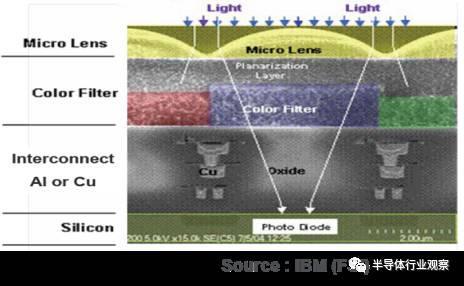 CMOS图像传感器的过去,现在和未来