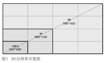 8K超高分辨率视频处理系统分析与设计