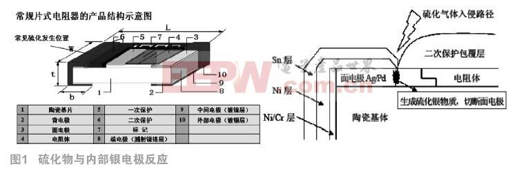 片状电阻硫化失效机理及应用可靠性研究