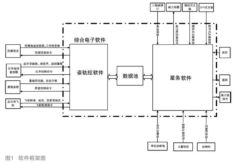 基于综合电子计算机的多系统软件协同运行及联合仿真技术研究