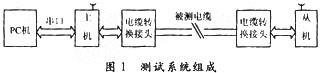 基于ARM7核的线缆自动测试仪的设计实现