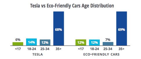 图:特斯拉 vs 环保型汽车,受众年龄分布