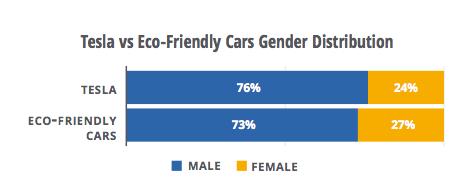 图: 特斯拉 vs 环保型汽车,受众性别分布