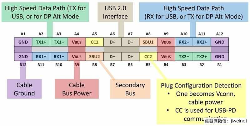 USB 3.2规范即将定稿 将比前一代快两倍