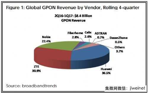 2017年一季度GPON市场:中国需求放缓 北美持续飙升