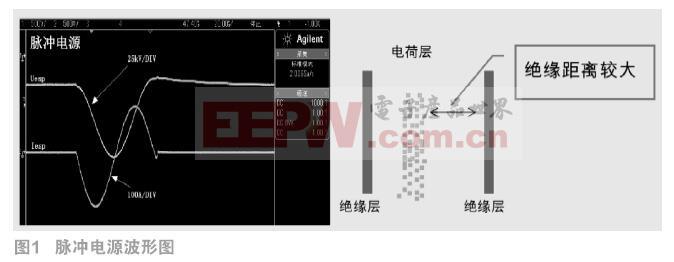脉冲电源在电除尘器上应用特性的研究