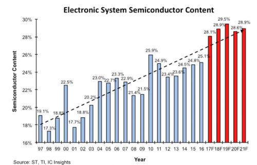 2017年半导体在电子系统中占比将创新高,但仍不足3成